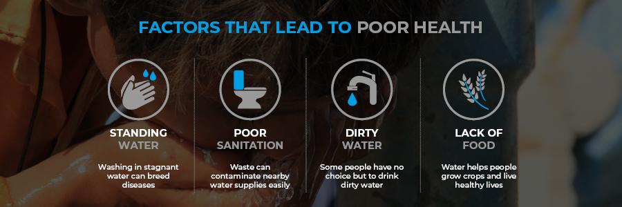 Factors leading to poor health