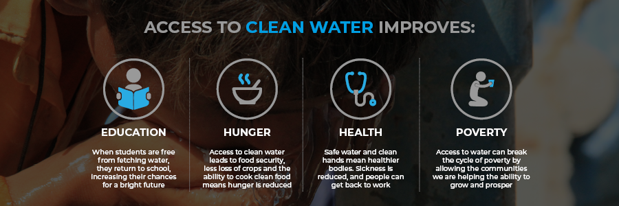 Access to clean water improves